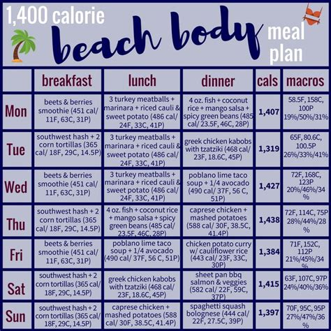 1,400 Calorie Beach Body Meal Plan & Grocery List | Meal