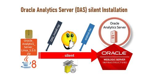 My Oracle Fusion Middleware Experiments: Oracle Analytics