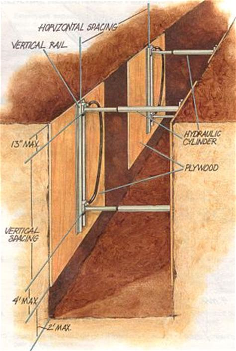 Formwork,Scaffolding and Shoring Definition and