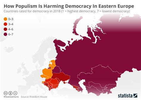 Chart: How Populism Is Harming Democracy In Eastern Europe