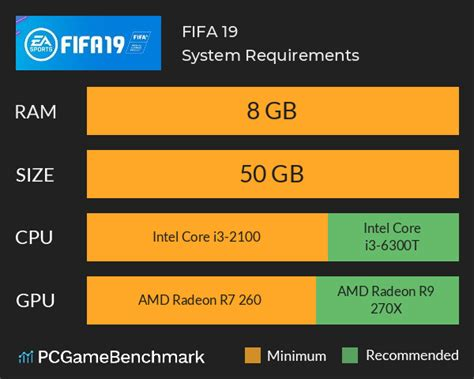 FIFA 19 System Requirements - Can I Run It? - PCGameBenchmark