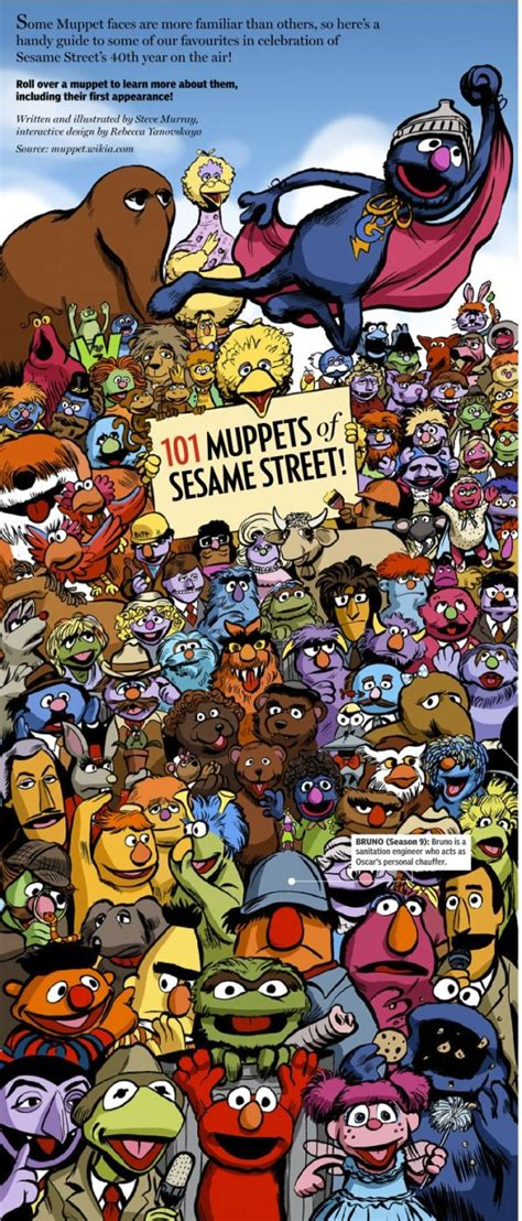 Infographic: 101 Muppets