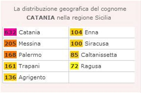 Foundlings ~ Sicilian Town Place-names as Surnames