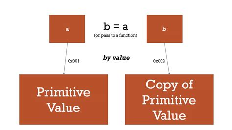 Javascript Passing by Value vs