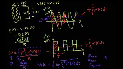 RMS (Effective) Voltage and Current - YouTube