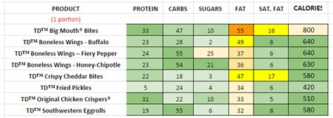 Chilis - Nutrition Information and Calories (Full Menu)