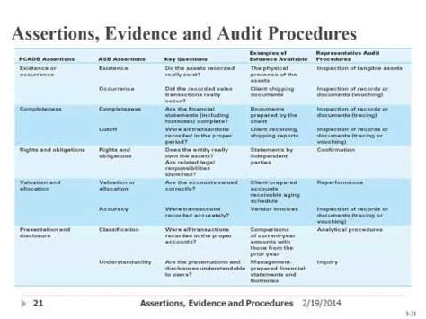 Assertions, Evidence, & Audit Procedures - YouTube