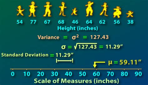 Standard Deviation (from Internet Glossary of Statistical
